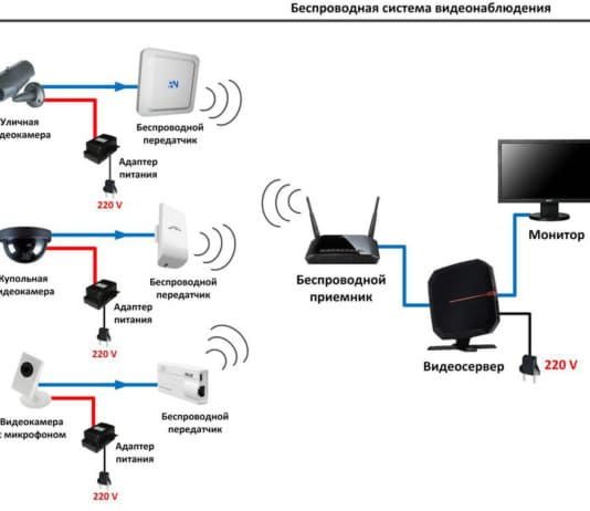 Беспроводные системы видеонаблюдения