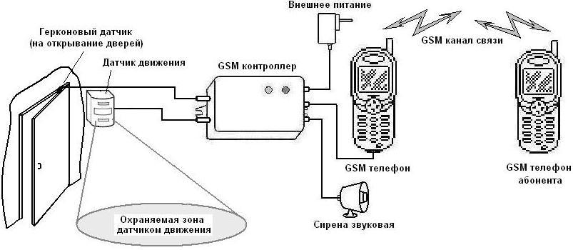 Возможности GSM сигнализации в квартир