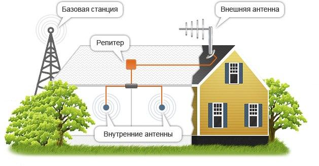 Репитеры GSM сигнала