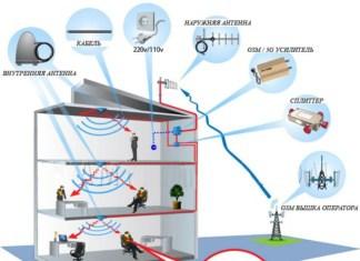 Как работает репитер GSM и 3G