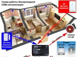 Как работает GSM сигнализация