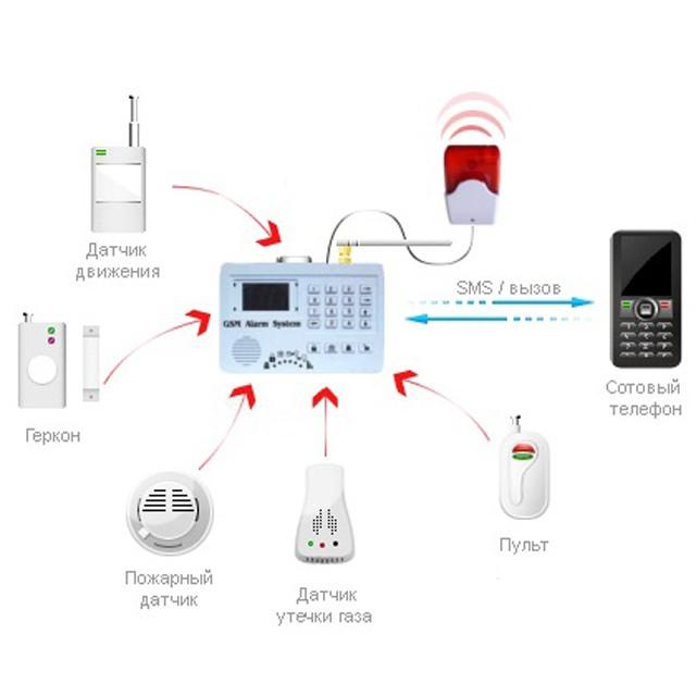 Комплект датчиков GSM сигнализации