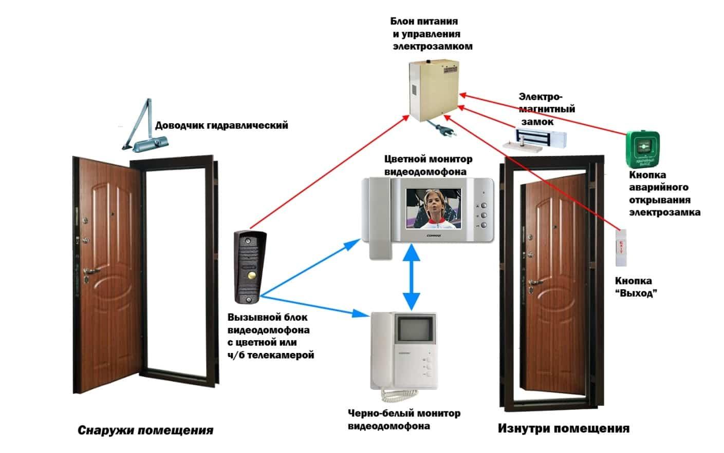 Оборудование для системы квартирного видеофона