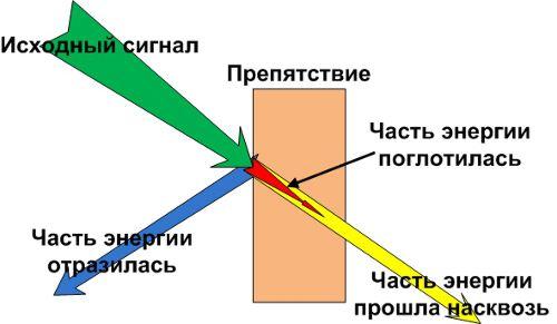 Почему падает мощность сигнала