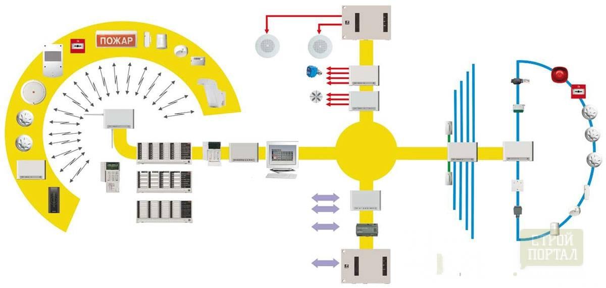 Принцип работы сигнализации системы Стрелец