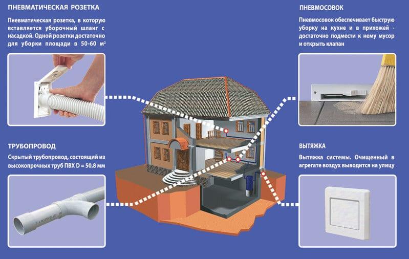 Система пылеудаления на основе встроенного пылесоса