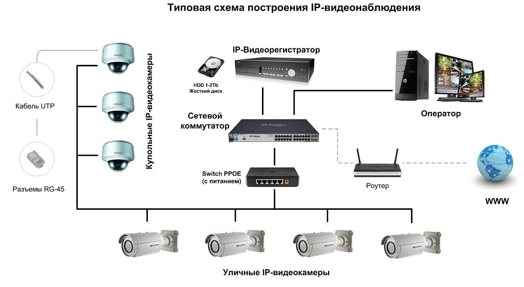 Схема подключения камер видеонаблюдения