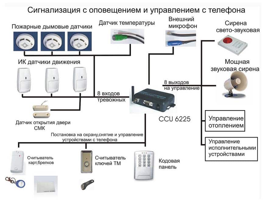 GSM охранная сигнализация для квартиры