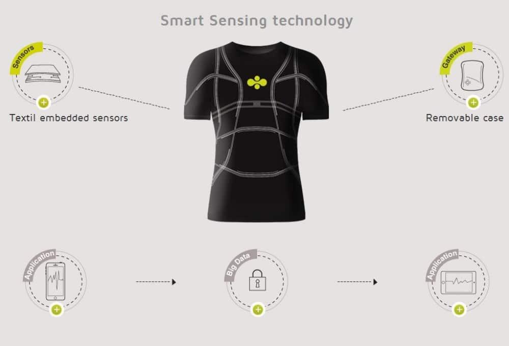 """Smart Sensing - """"умная"""" ткань для одежды нового поколения"""