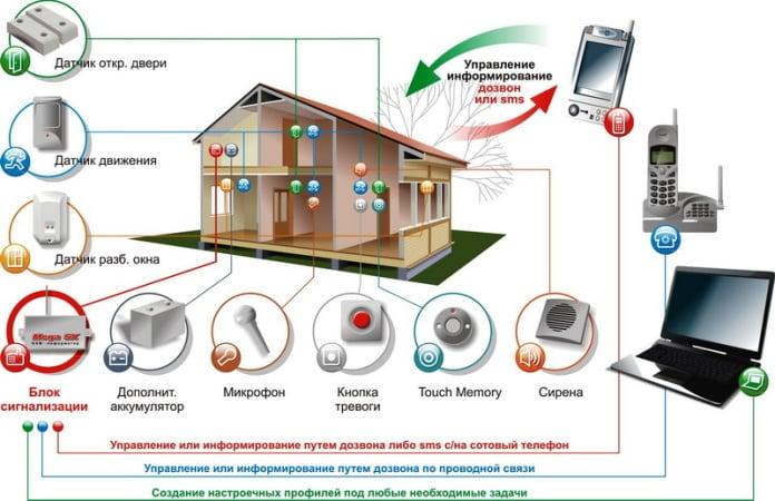 Охранная система GSM сигнализации