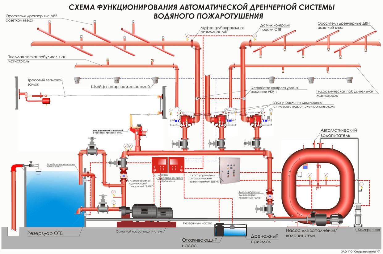 Дренчерные установки автоматического пожаротушения