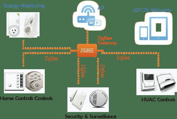 Как устроена ZigBee сеть