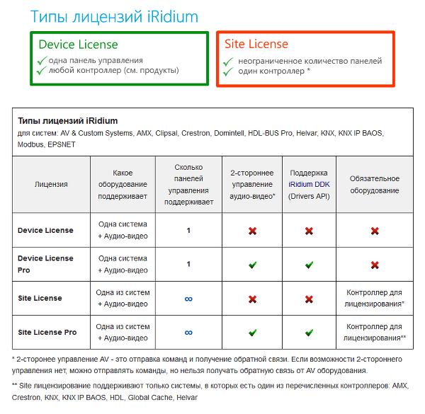 Лицензии на продукты Iridium mobile