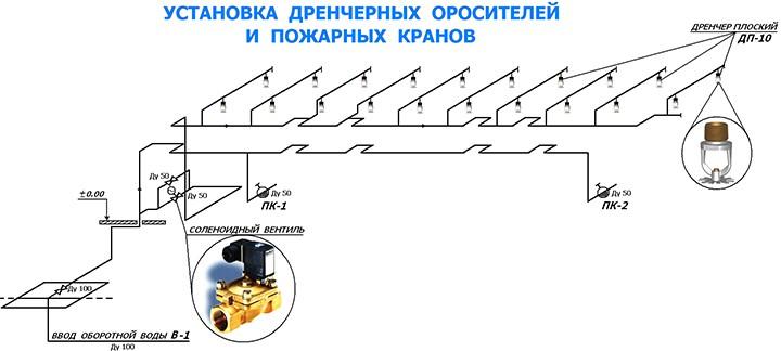 Принцип работы дренчерной систем