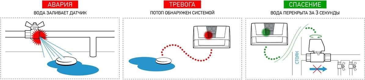 Схема защиты помещения от протечек