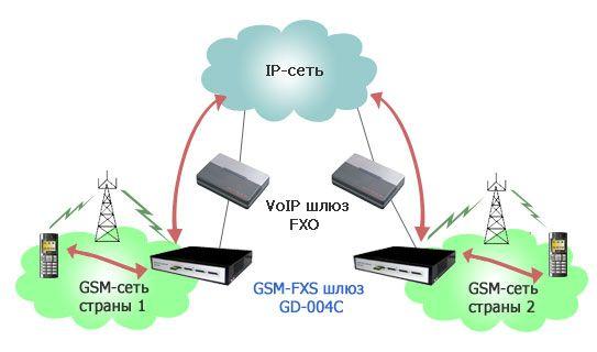 Схема GSM шлюза для связи GSM