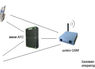 GSM VoIP шлюз