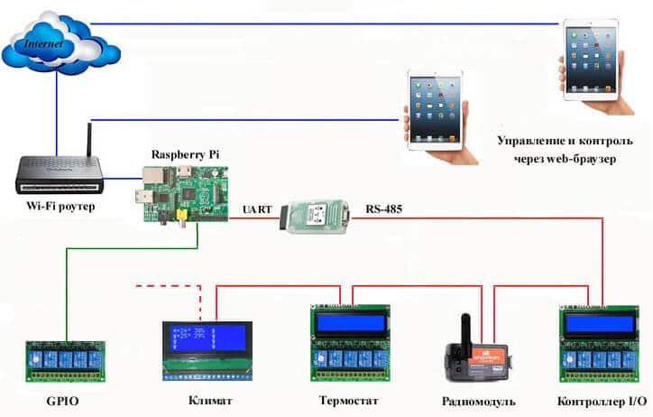 Использование Raspberry Pi для управления системами «Умного дома»