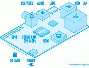 Структура внешних интерфейсов связи Raspberry Pi