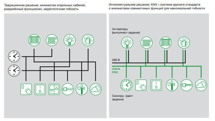 Сравнение шины KNX и обычных систем управления умным домом