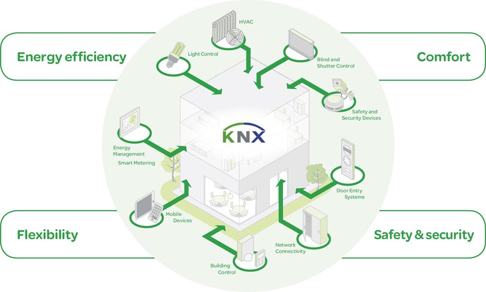 Для чего нужен стандарт KNX