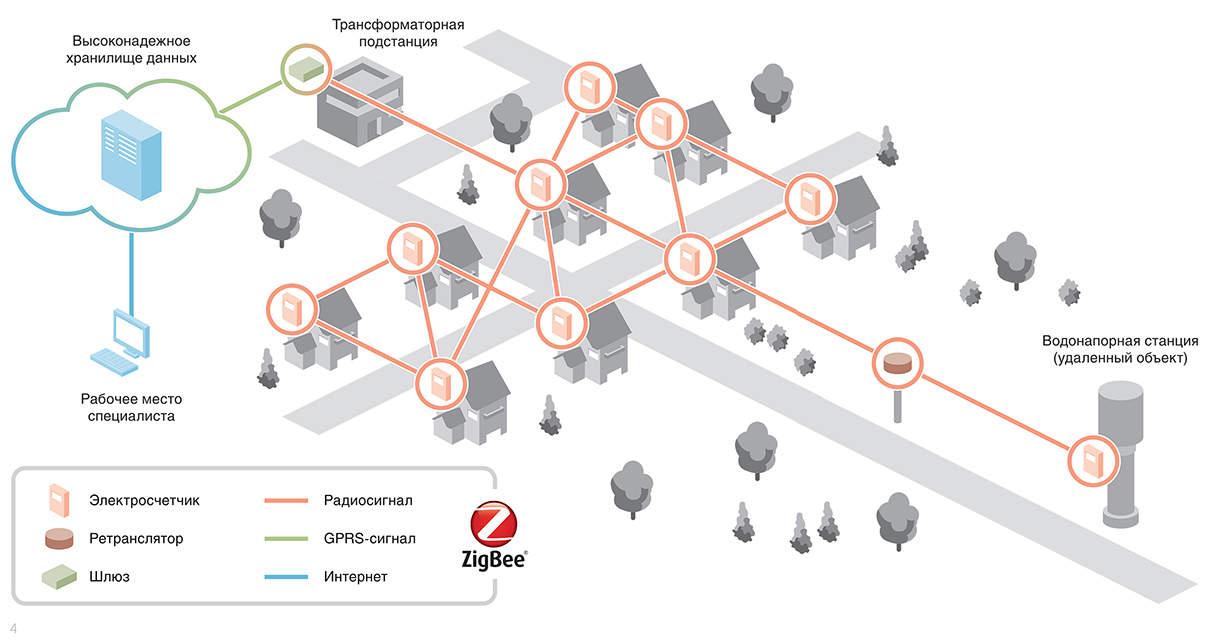 Как работает ZigBee сеть