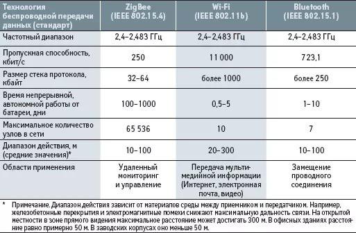 Сравнение ZigBee и других популярных сетей